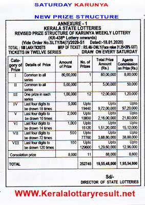 Thursday : New Karunya Plus Kerala Lottery Prize Structure 2020