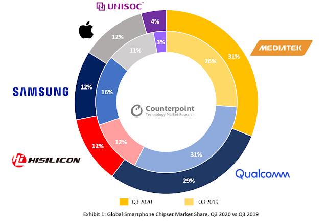 Global Smartphones Chipset Market Share, Q3 2020 vs Q3 2019