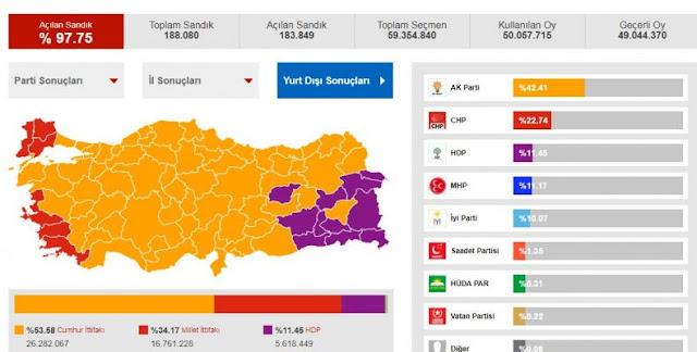 Τουρκία: Σημαντικές επισημάνσεις για το αποτέλεσμα των εκλογών