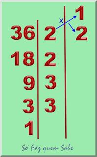 Produto do primeiro fator primo que é o 2 pelo 1 que é o primeiro divisor, colocado na linha do primeiro fator primo.