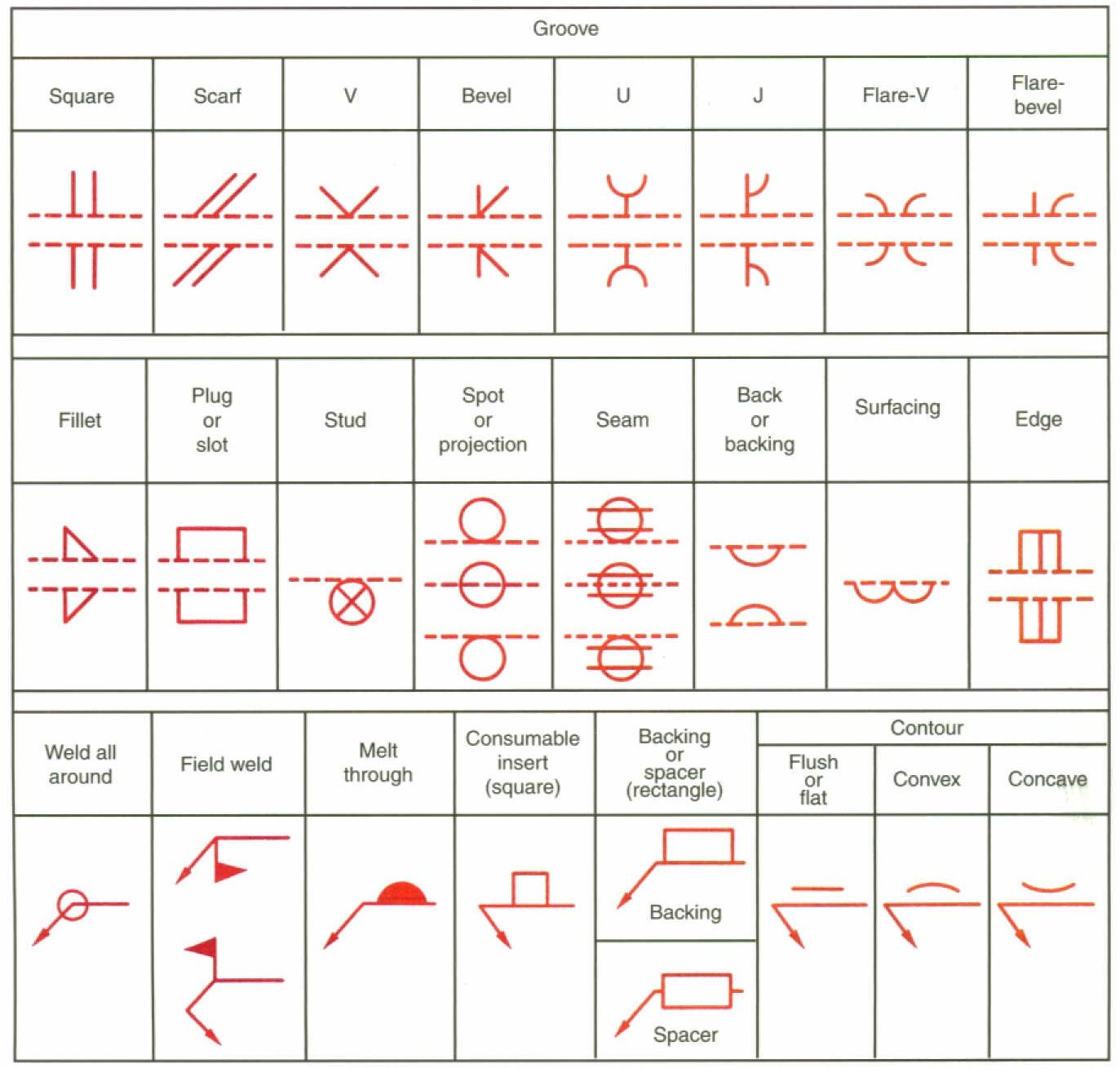 Welding Symbols Mechanicstips