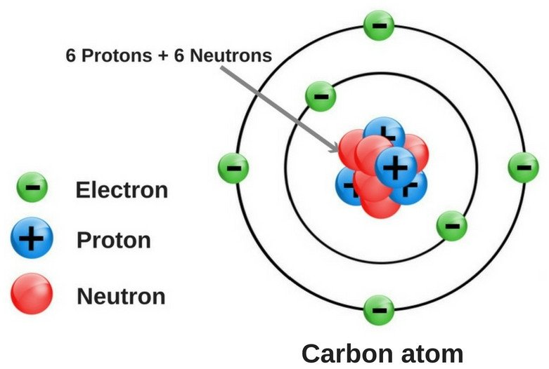 Carbon atom structure diagram car wiring diagrams explained gain knowledge some important fact about carbon atom rh studygainer blogspot com fluorine atom diagram carbon ccuart Gallery