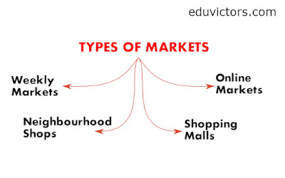 Class 7 - Social Science - Social and Political Life II - Markets Around Us - Questions and Answers  (#class7SocialScience)(#MarketsAroundUs)(#eduvictors)