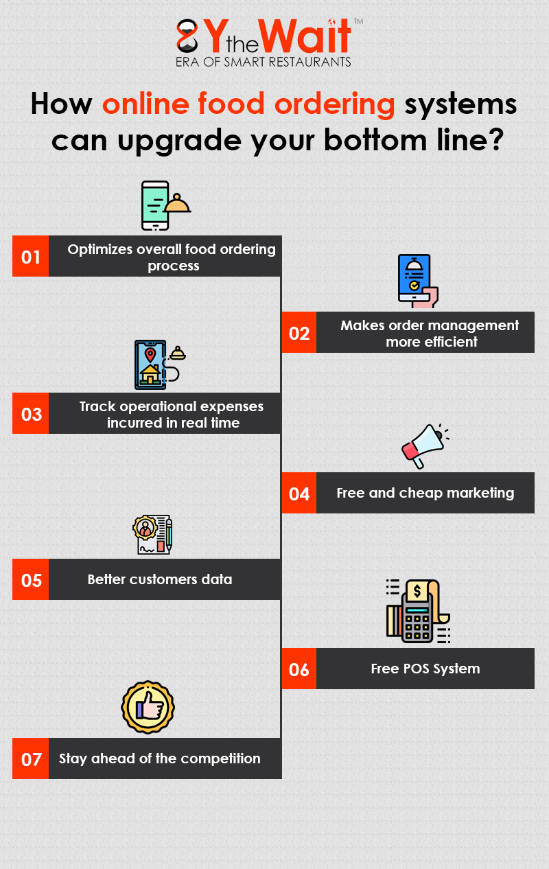How online food ordering systems can upgrade your bottom line? #Infographic