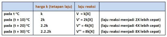hubungan kelipatan suhu dan laju reaksi