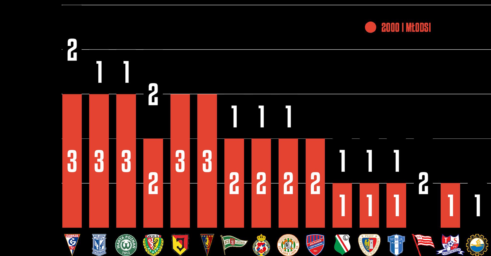 Młodzieżowcy w 28. kolejce PKO Ekstraklasy<br><br>Źródło: Opracowanie własne na podstawie ekstrastats.pl<br><br>graf. Bartosz Urban