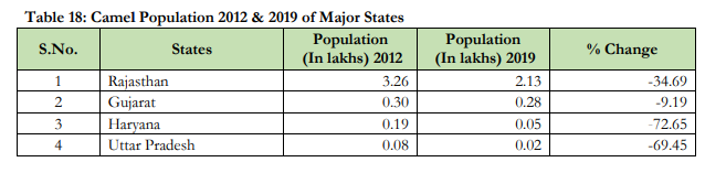 livestock census 2019, 20th livestock census, latest livestock census 2019-20, livestock census data 2019, animal husbandry latest data pdf,