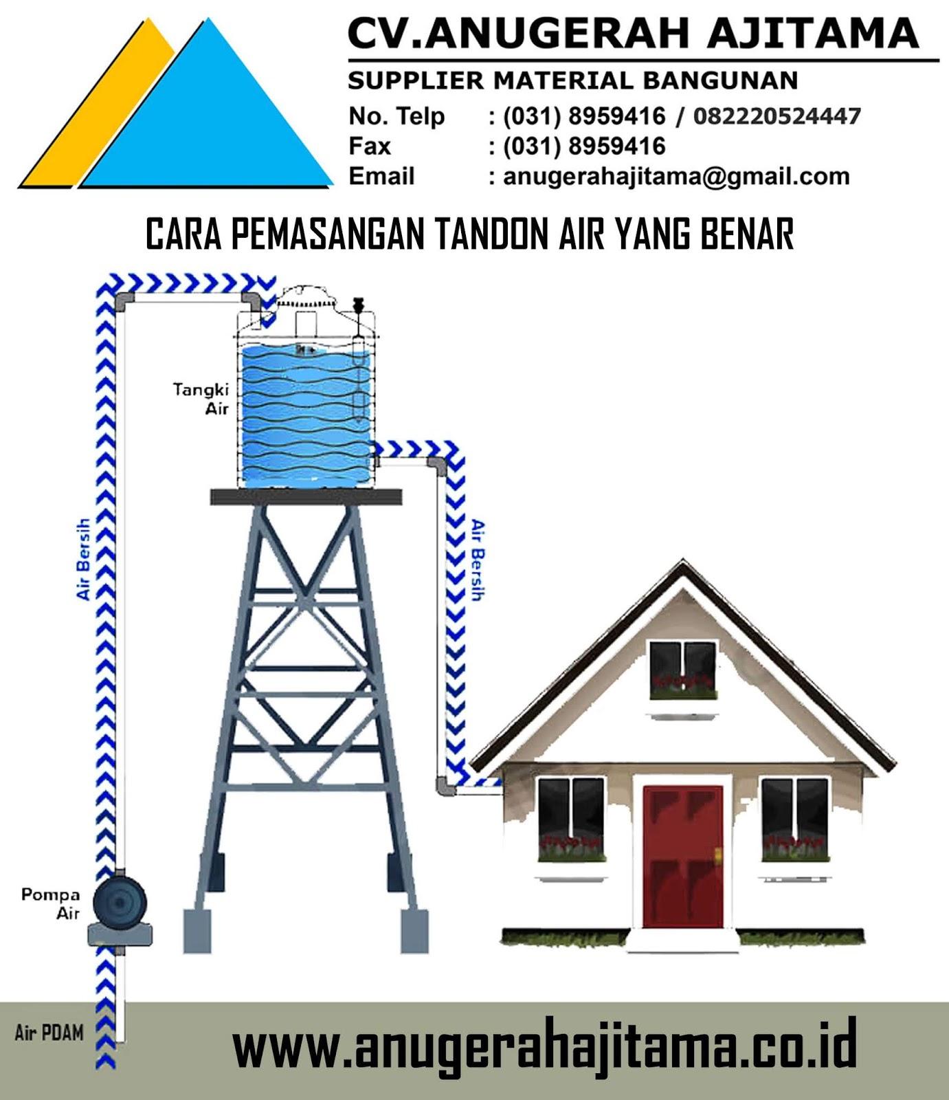 Cara Pemasangan Tandon Air Yang Benar Cv Anugerah Ajitama