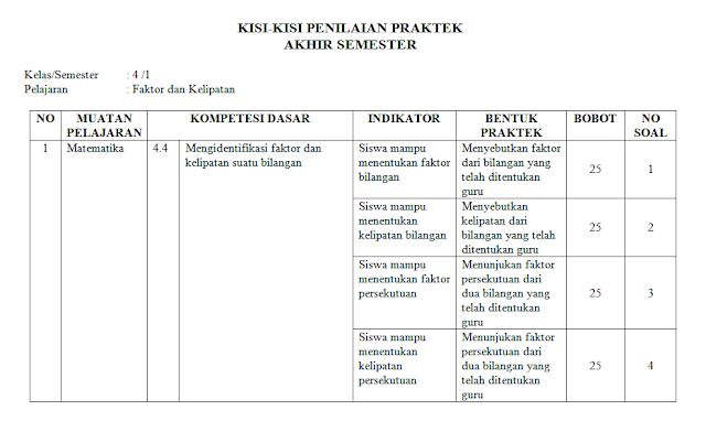 kisi-kisi ujian praktek matematika kelas 4 sd/mi: Faktor dan kelipatan