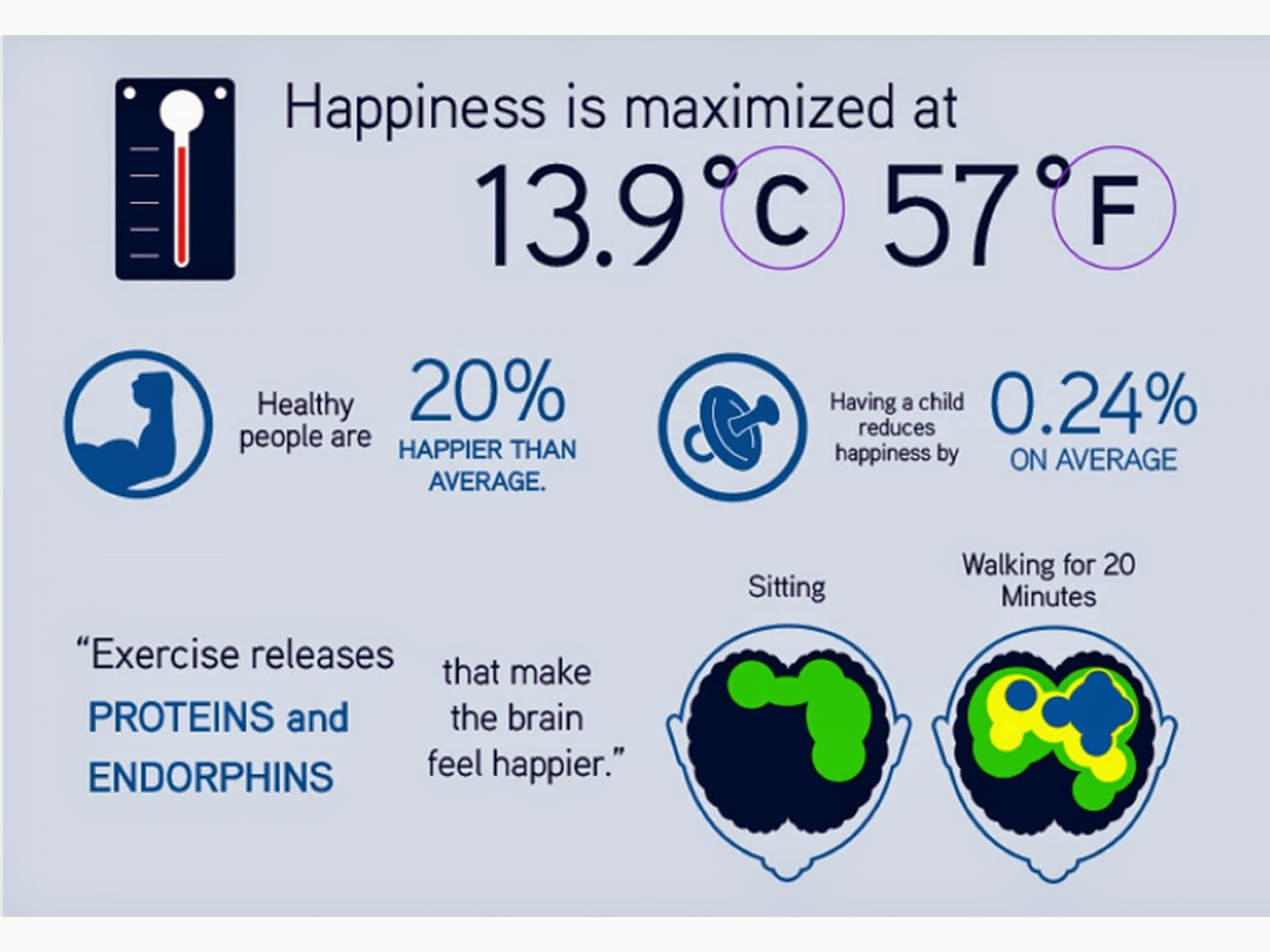 Facts about happiness 9