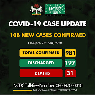 108 new cases of COVID19 have been reported in Nigeria