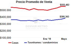 venta de casas en Denver mayo 2019