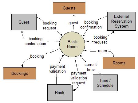 Hotel Mangement System