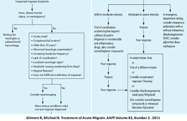 Alur Tatalaksana Migrain Akut