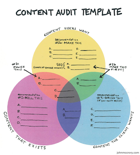 Website content audit template to use