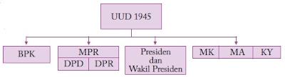 Struktur Negara Setelah Amandemen