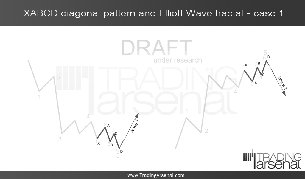 FOREX Harmonic Trading: latest TradingArsenal research