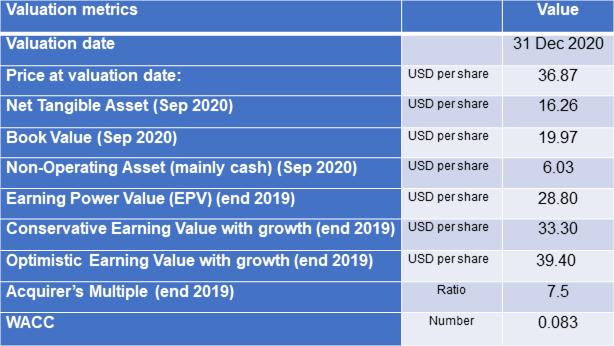 SDI valuation metrics