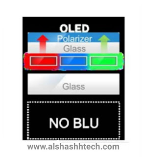 What are OLED screens and how do they work?  Full explanation of OLED Display technology