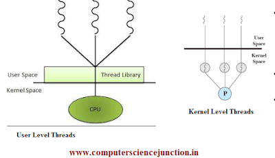 Operating System tutorial on thread