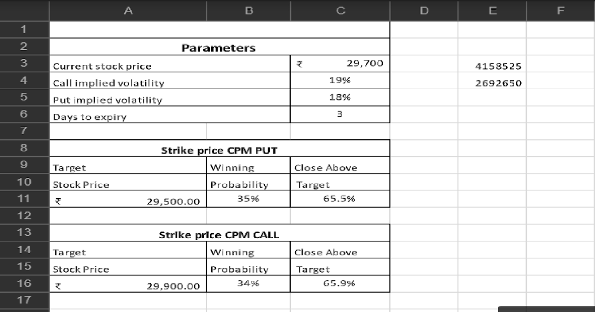 Option Chain Probability excel sheet - Implied Volatility Excel Sheet