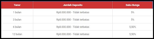 Bunga Tabungan Deposito Bank Bukopin