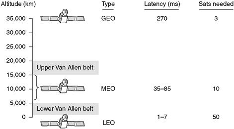 Gambar 3.34 Komunikasi Satelit