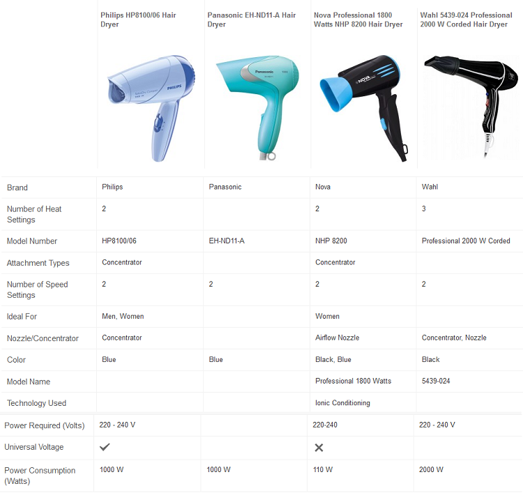 Comparison of Hair Dryers