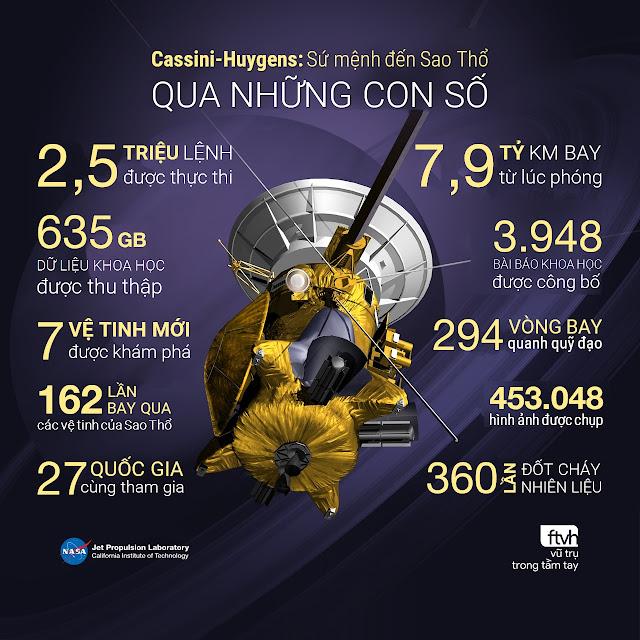 [Infographic] Cassini-Huygens: Sứ mệnh đến Sao Thổ qua những con số. Đồ họa: NASA/JPL. Chuyển ngữ: Ftvh - Vũ trụ trong tầm tay.