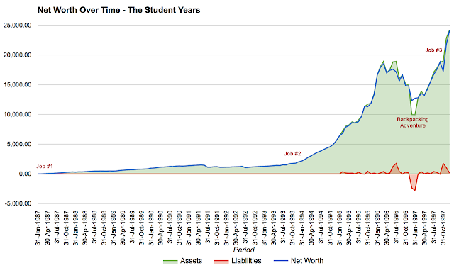 Net Worth Over Time - The Student Years