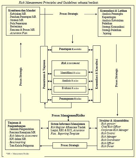 Gambar bagan alur dan kerangka kerja manajemen resiko PT RBSJ