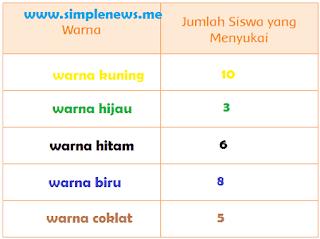 tabel Hasil Pengamatan warna dan jumlah siswa yang menyukai www.simplenews.me