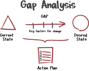 The solutions for gaps in performance that the human performance technology is addressing