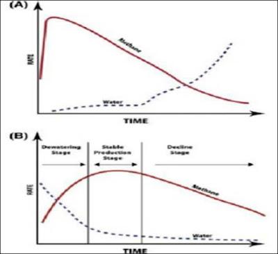 kurva produksi gas batubara dan gas konvensional