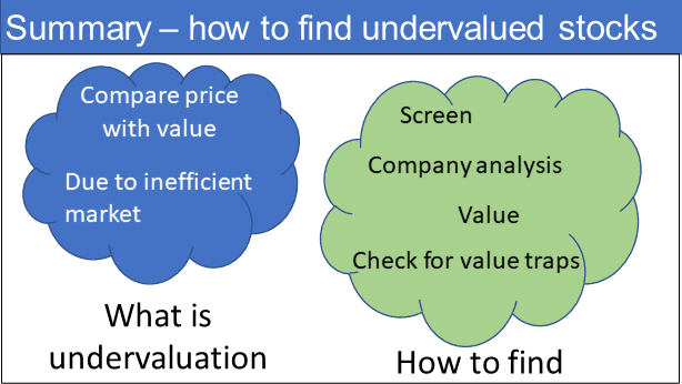 Summary on how to find undervalued stocks