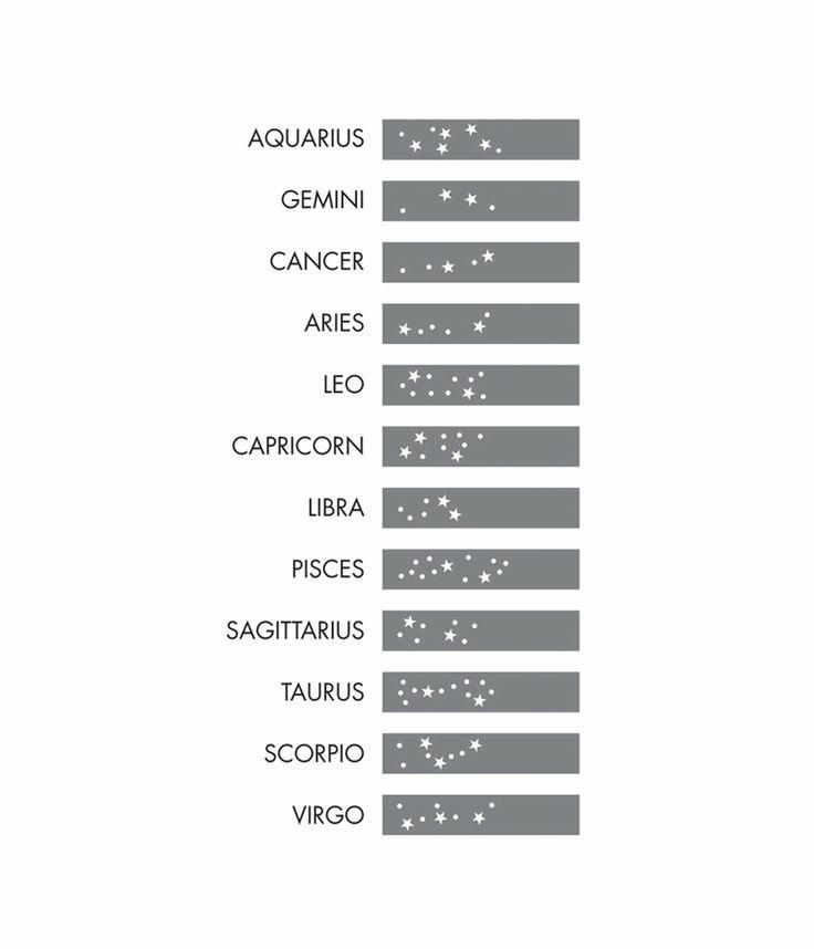 grafico de Constelaciones