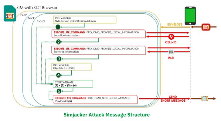 Vulnerabilidade do SimJacker