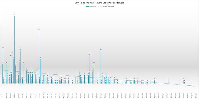 gráfico mini índice