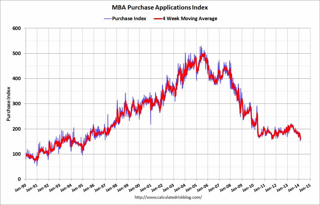 Calculated Risk: MBA: Mortgage Applications Decrease in Latest Weekly Survey