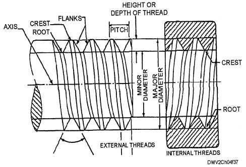 Mechanical Engineering Screw Thread Terminology