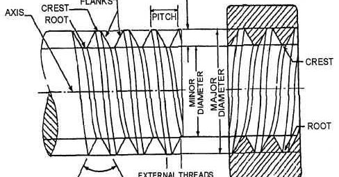 Mechanical Engineering: Screw thread terminology