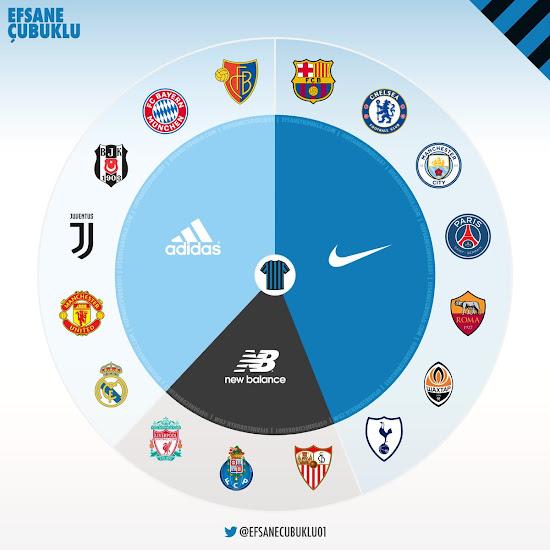 Marcas Champions League