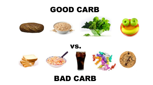 Whats High Carb Foods