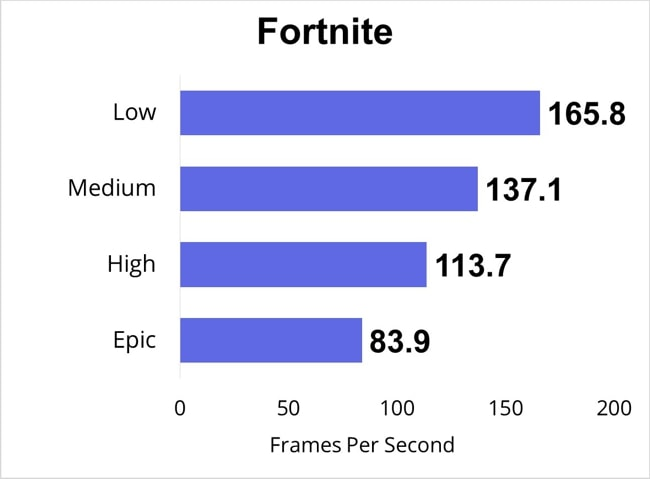 Played the Fortnite for half an hour and measured the FPS for Low, Medium, High, and Epic gaming-settings.