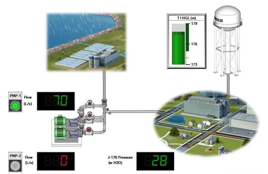 تصميم شبكات المياه