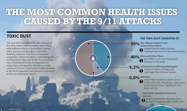 The Most Common Health Issues Caused by the 9/11 Attacks