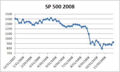 s and p 500 2008