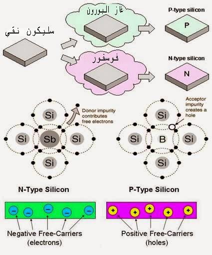 تصنيع الخلايا الشمسية