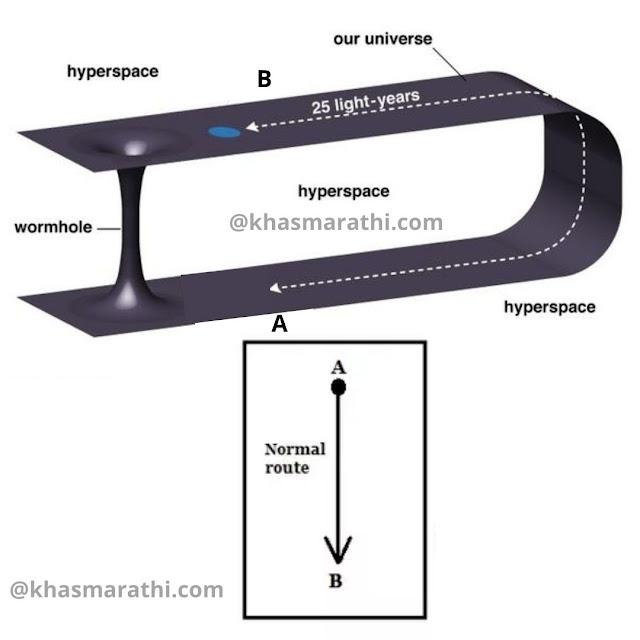 वर्महोल (Wormhole) म्हणजे काय ? समययात्रा संभव आहे ? || Marathi special