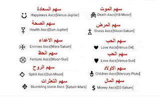 رموز الاسهم العربية في الخريطة الفلكية